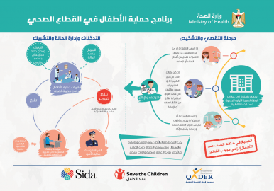برنامج حماية الأطفال في وزارة الصحة - انفوجرافيك العيادات