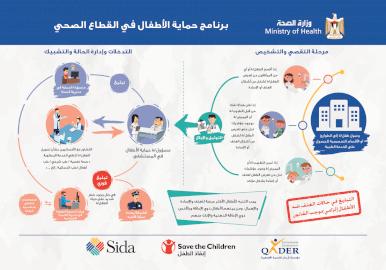 برنامج حماية الأطفال في وزارة الصحة - انفوجرافيك المستشفيات
