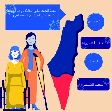 Violence forms against girls and women with disability