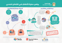 Ministry of Health Protection Program - Clinics Info-graphic