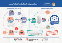 Ministry of Health Protection Program - Hospitals Info-graphic